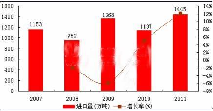2007-2011年中国纸浆进口量及其增长情况(单位:万吨,%)